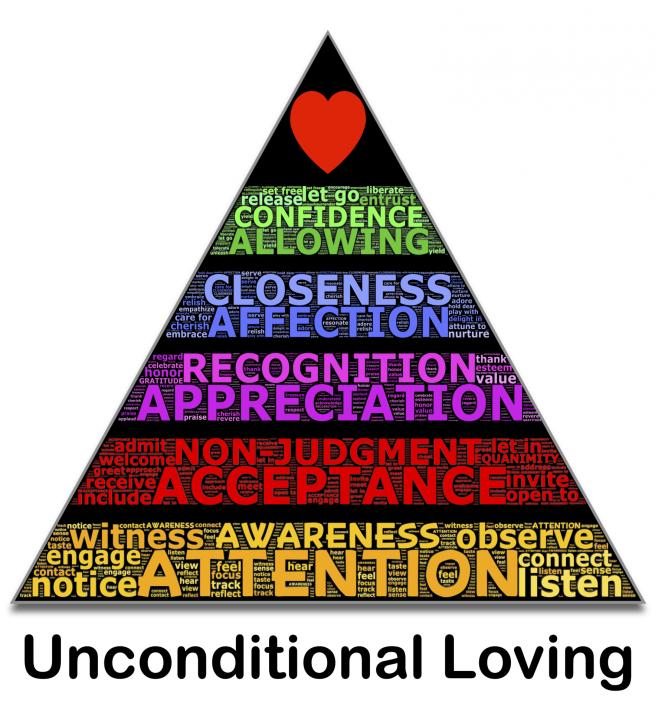 pyramid-of-loving